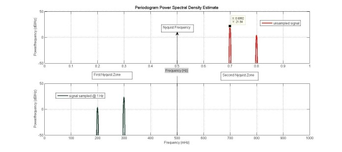 Wes Brodsky Figure 2B spectra of the unsampled and sampled signal hyperedge embed image