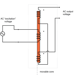 ac output of linear variable differential transformer lvdt indicates core position  [ 1465 x 1432 Pixel ]