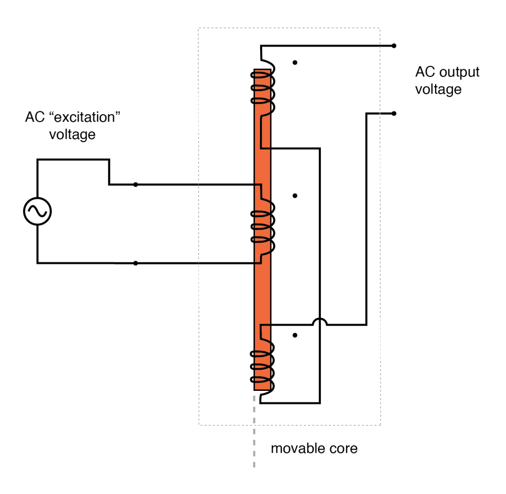 medium resolution of ac output of linear variable differential transformer lvdt indicates core position