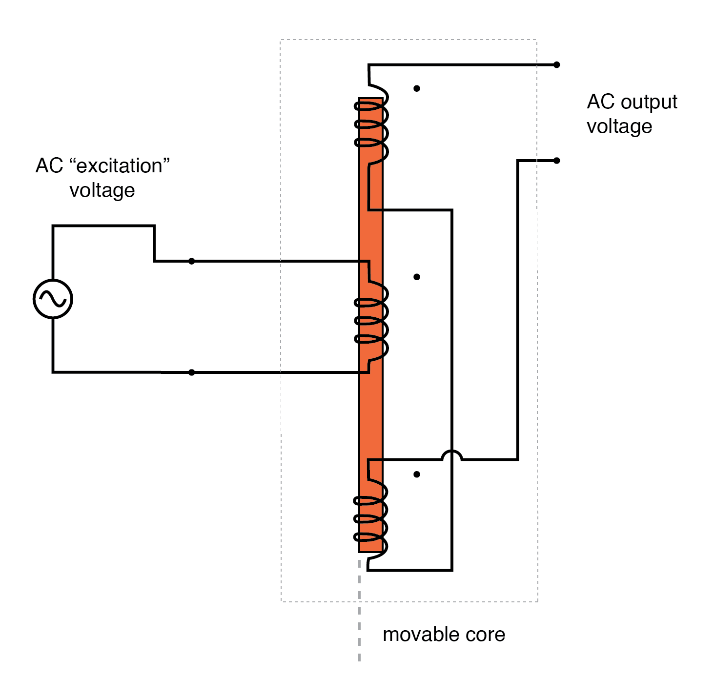 hight resolution of ac output of linear variable differential transformer lvdt indicates core position