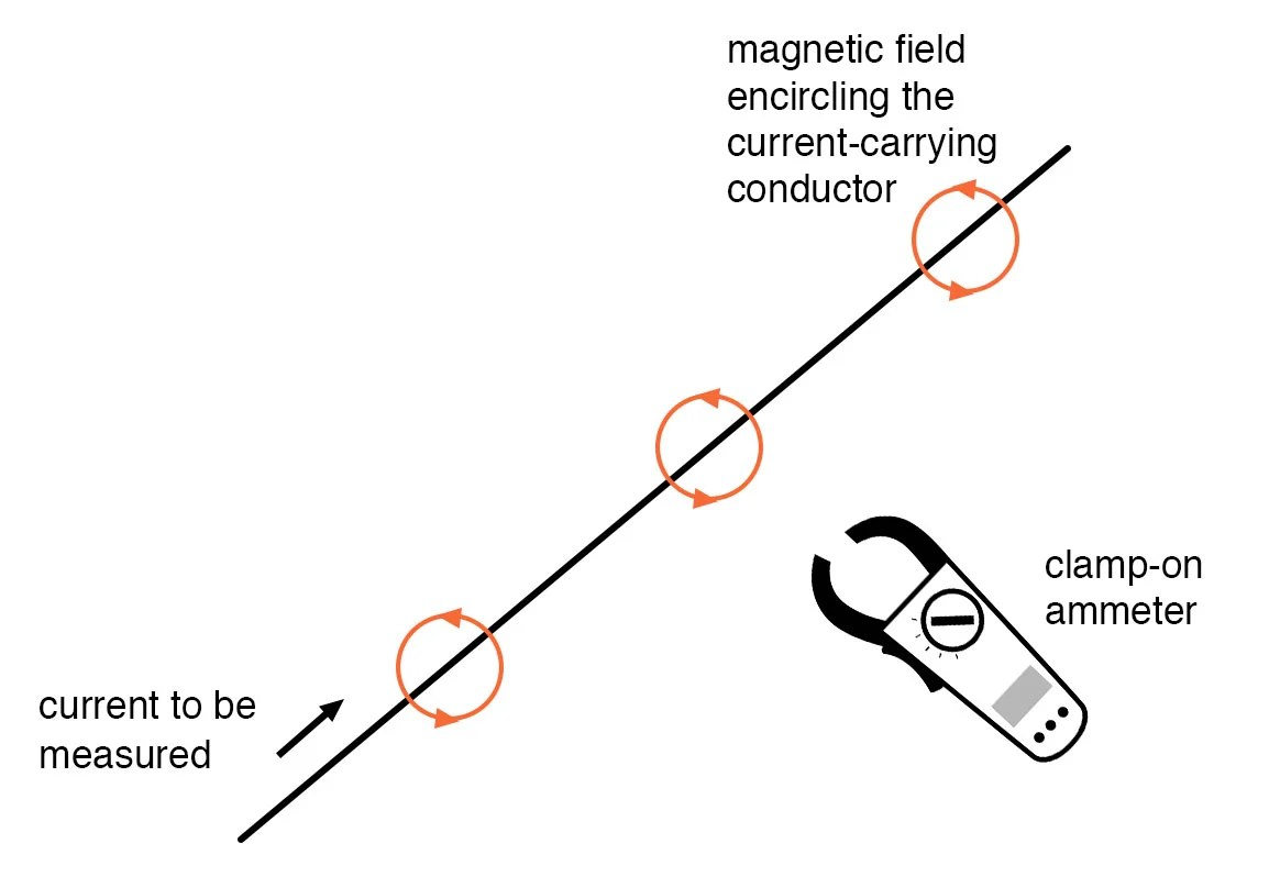 hight resolution of clamp on ammeters example