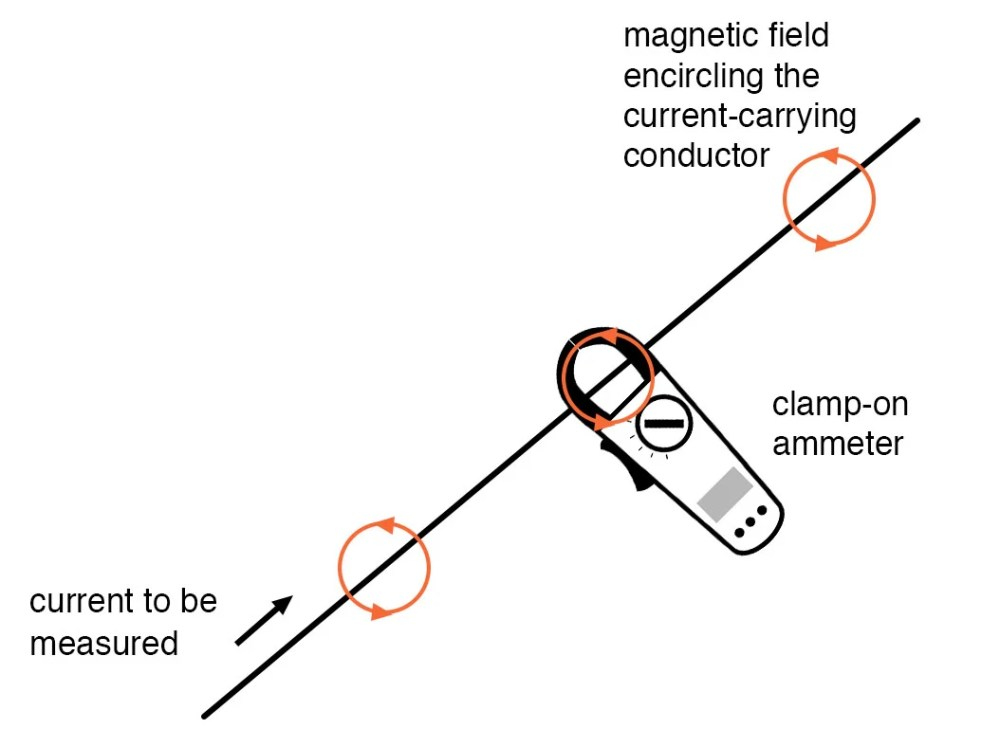 medium resolution of clamp on ammeters example