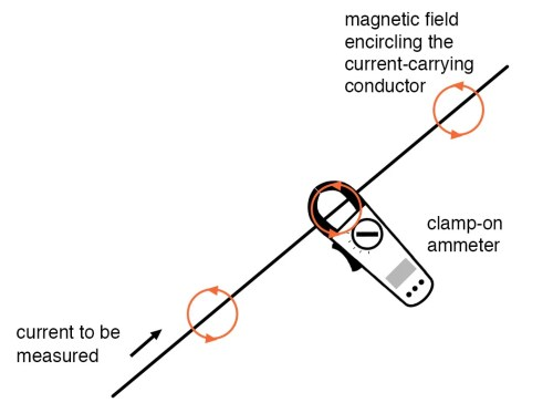 small resolution of clamp on ammeters example