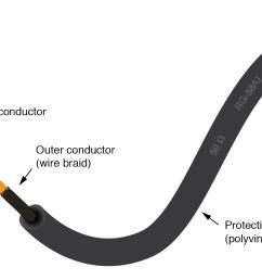 coaxial cable construction  [ 1398 x 811 Pixel ]