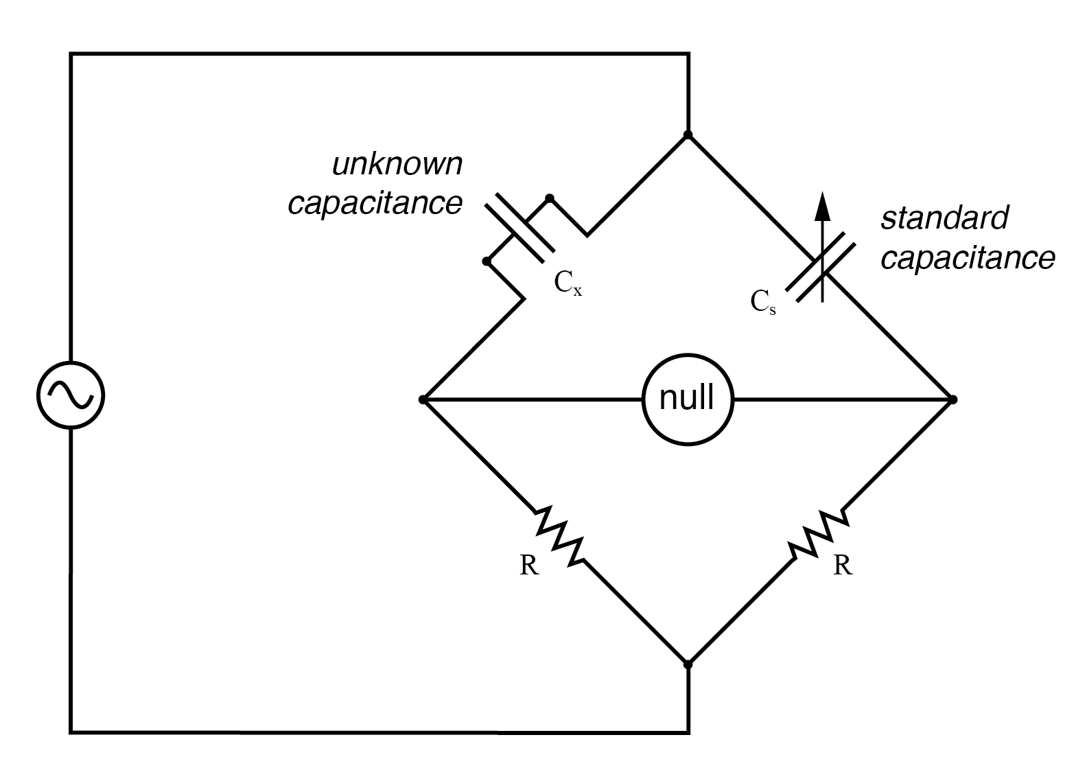 hight resolution of symmetrical bridge measures unknown capacitor by comparison to a standard capacitor