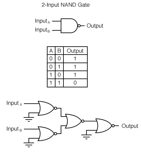 Draw The Logic Circuit Of A Nand Gate Using Nor Gates Only