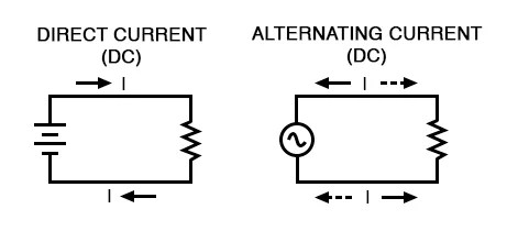 what is alternating current