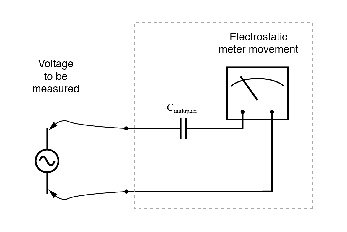 hight resolution of an electrostatic meter movement may use a capacitive multiplier to multiply the scale of the basic