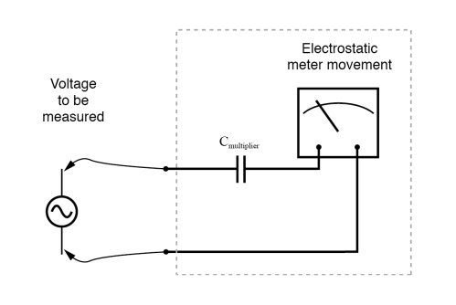 small resolution of an electrostatic meter movement may use a capacitive multiplier to multiply the scale of the basic