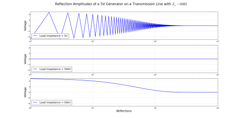 small resolution of the reflections in a transmission line