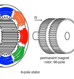 hybrid stepper motor [ 1315 x 667 Pixel ]