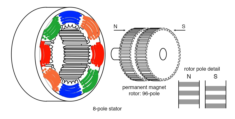 hight resolution of hybrid stepper motor