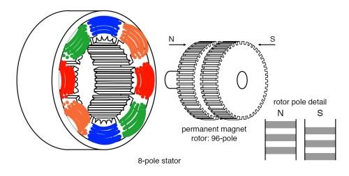 small resolution of hybrid stepper motor