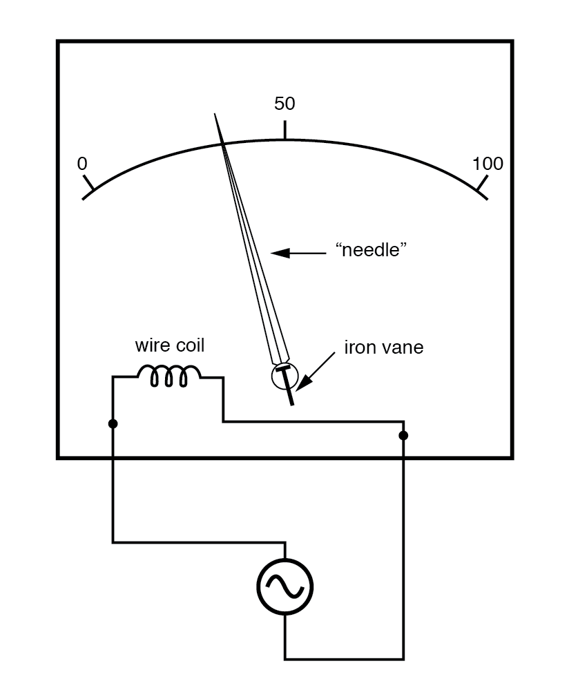 hight resolution of iron vane electromechanical meter movement