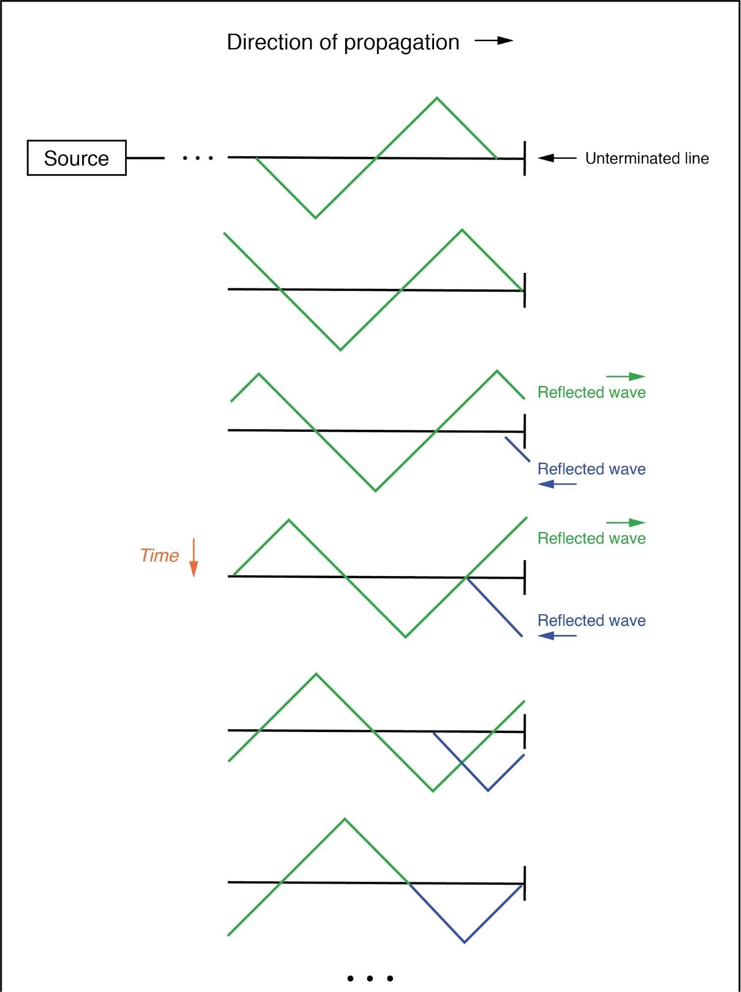 Travelling Wave Equation Of Transmission Line