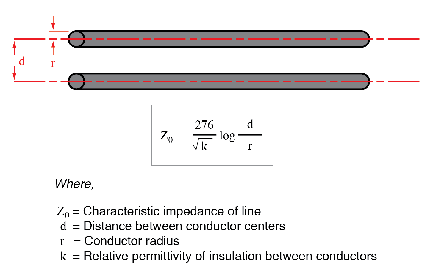 hight resolution of characteristic impedance may be calculated as such
