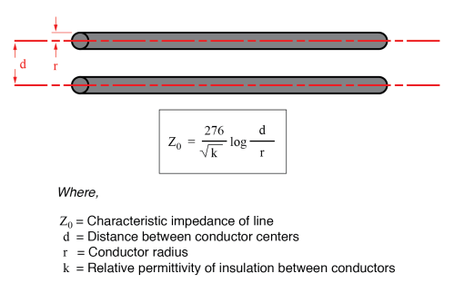 small resolution of characteristic impedance may be calculated as such