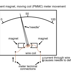 permanent magnet moving coil meter movement [ 1194 x 971 Pixel ]