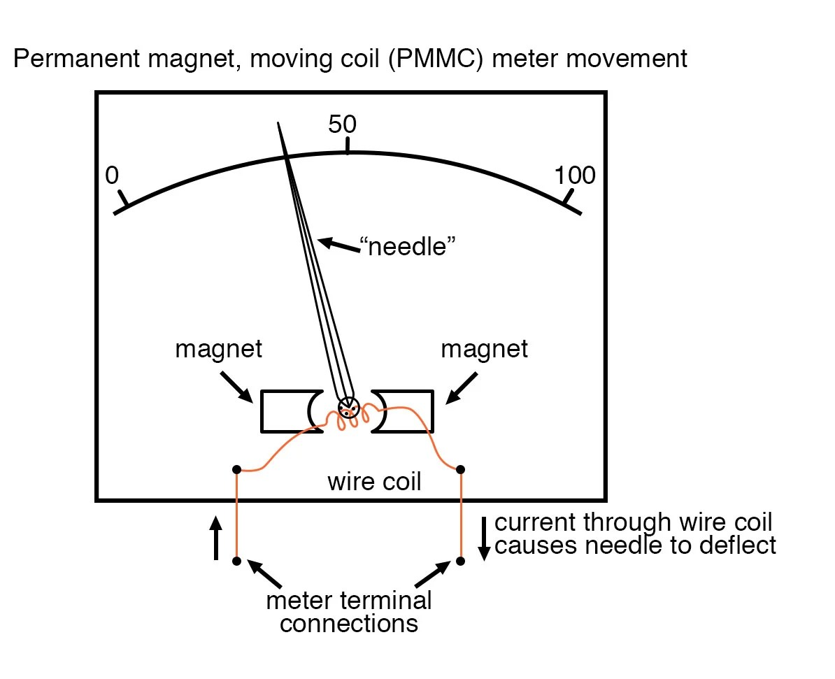 hight resolution of permanent magnet moving coil meter movement