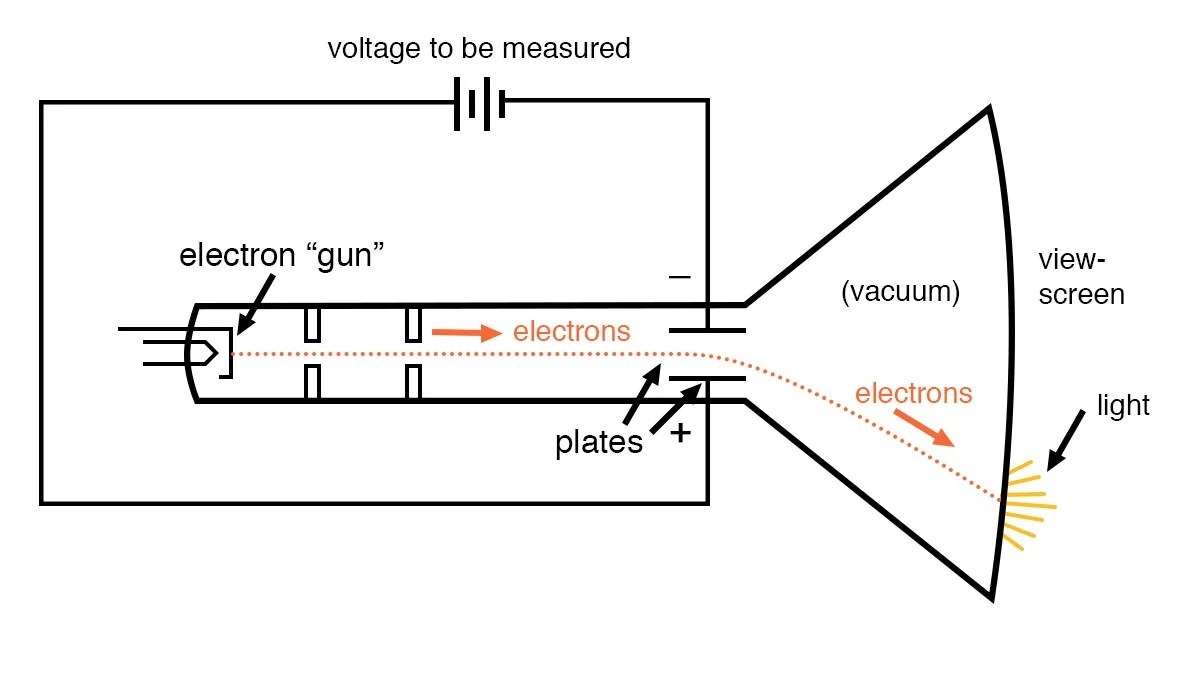 hight resolution of cathode ray tube