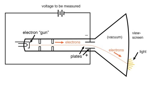 small resolution of cathode ray tube