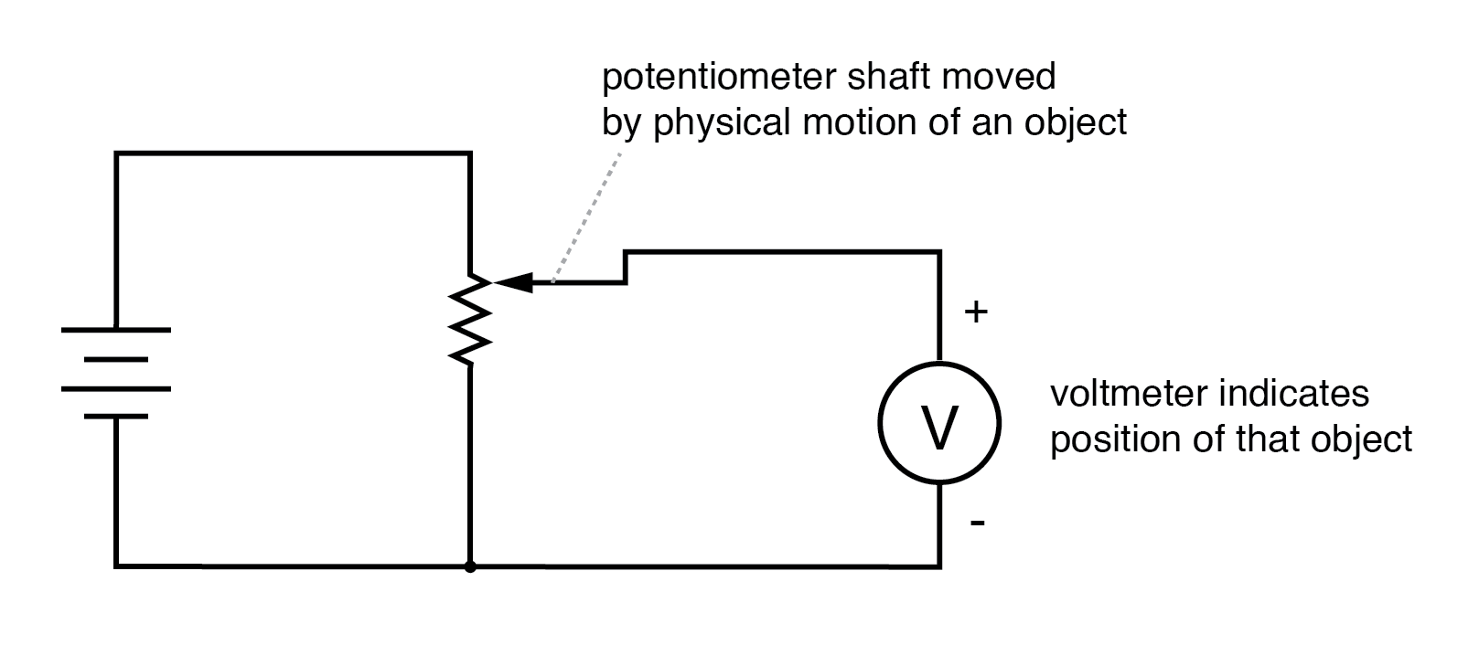 hight resolution of potentiometer tap voltage indicates position of an object slaved to the shaft