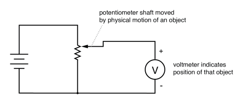 small resolution of potentiometer tap voltage indicates position of an object slaved to the shaft
