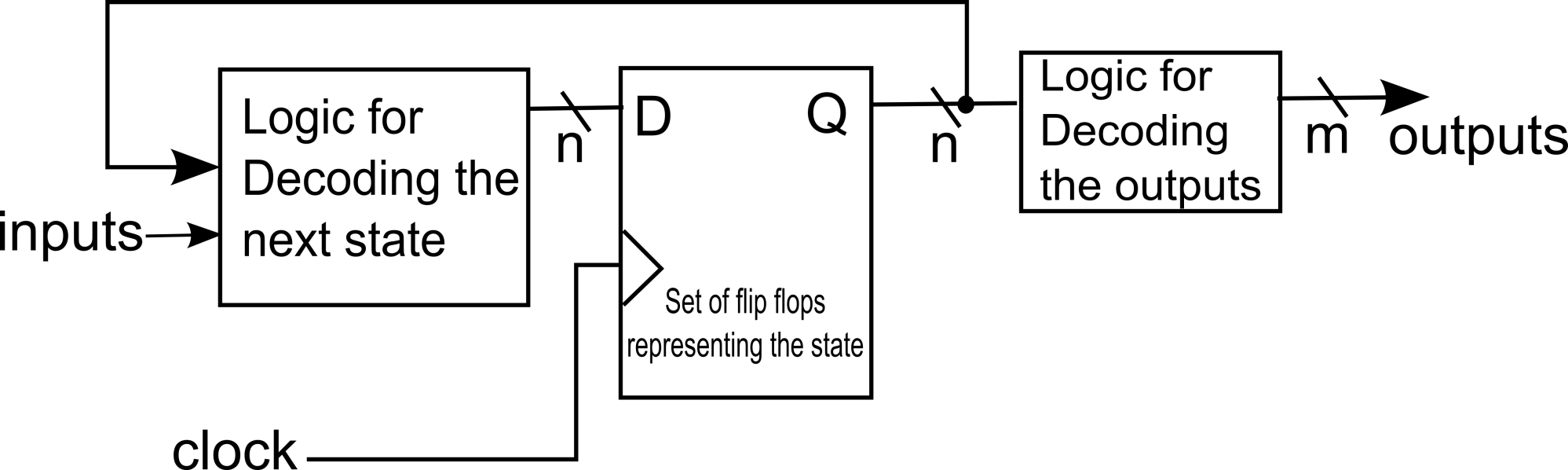 hight resolution of block diagram representation of logic created for a state machine
