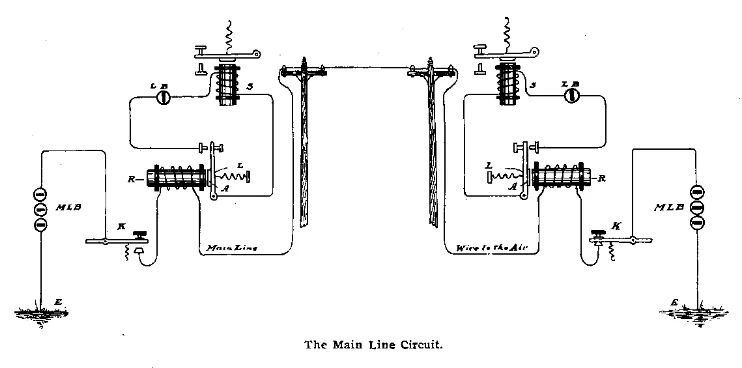 wire short circuit
