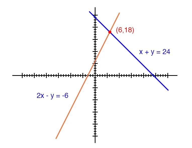 Solving Simultaneous Equations: The Substitution Method