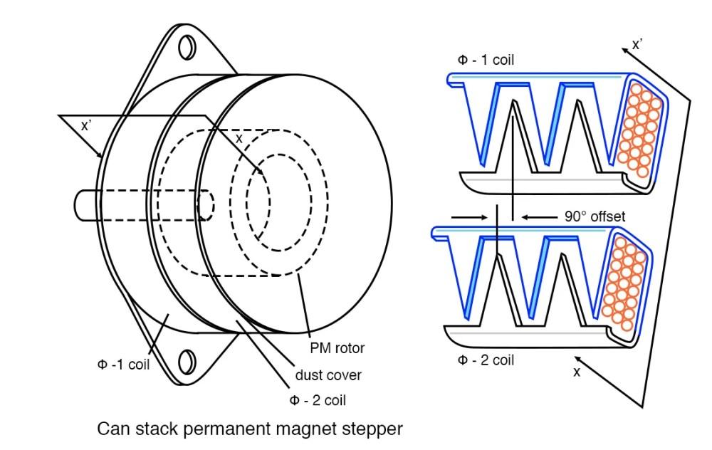medium resolution of  a external view of can stack b field offset detail