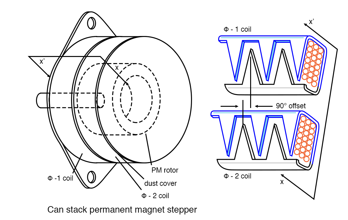 hight resolution of  a external view of can stack b field offset detail