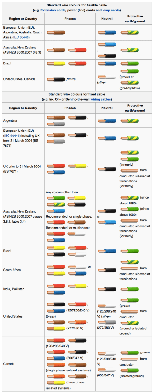 small resolution of wiring color codes infographic color codes electronics textbook 208 volt 3 phase wiring color
