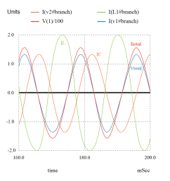 zero phase angle due to in phase vtotal and itotal the lagging il with respect to vtotal is corrected by a leading ic  [ 992 x 1019 Pixel ]