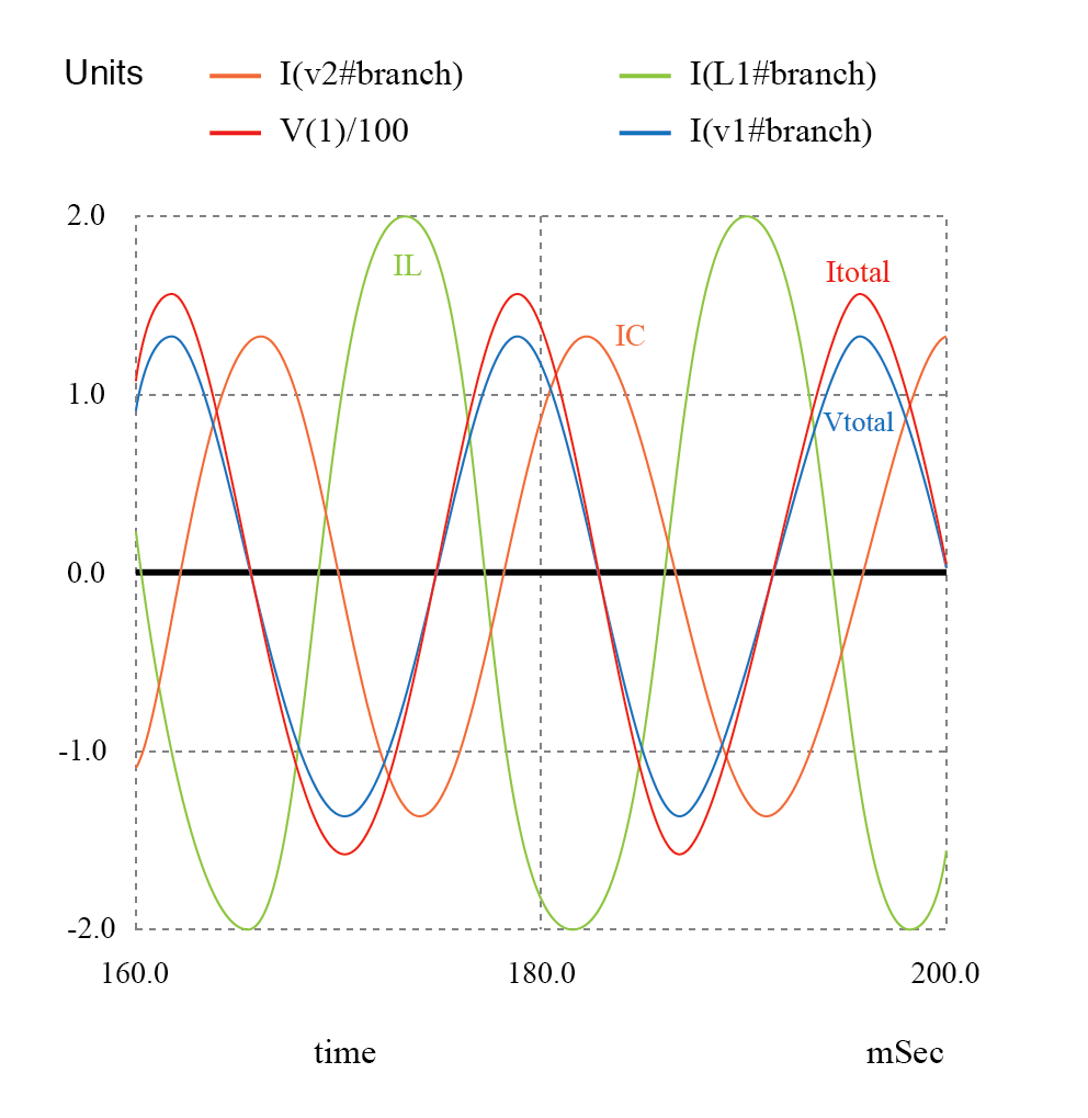 hight resolution of zero phase angle due to in phase vtotal and itotal the lagging il with respect to vtotal is corrected by a leading ic
