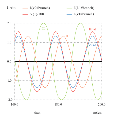small resolution of zero phase angle due to in phase vtotal and itotal the lagging il with respect to vtotal is corrected by a leading ic