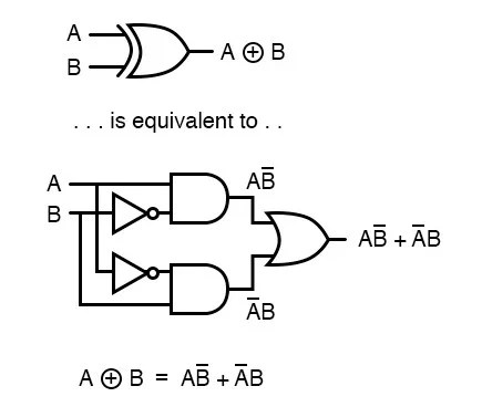 Xor Gate Logic Diagram : Electronics Logic Gates Xor And