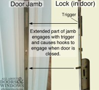 How to Open a FUHR Sliding Door That is Stuck