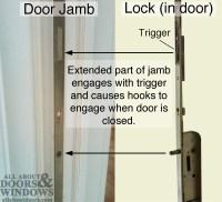 How to Open a FUHR Sliding Door That is Stuck