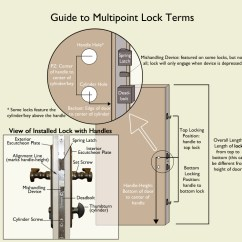Door Hardware Diagram Compound Light Microscope Worksheet Multipoint Lock Glossary Of Terms