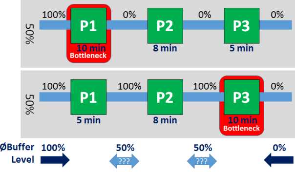 Failure of inventory levels to detect shifting bottlenecks