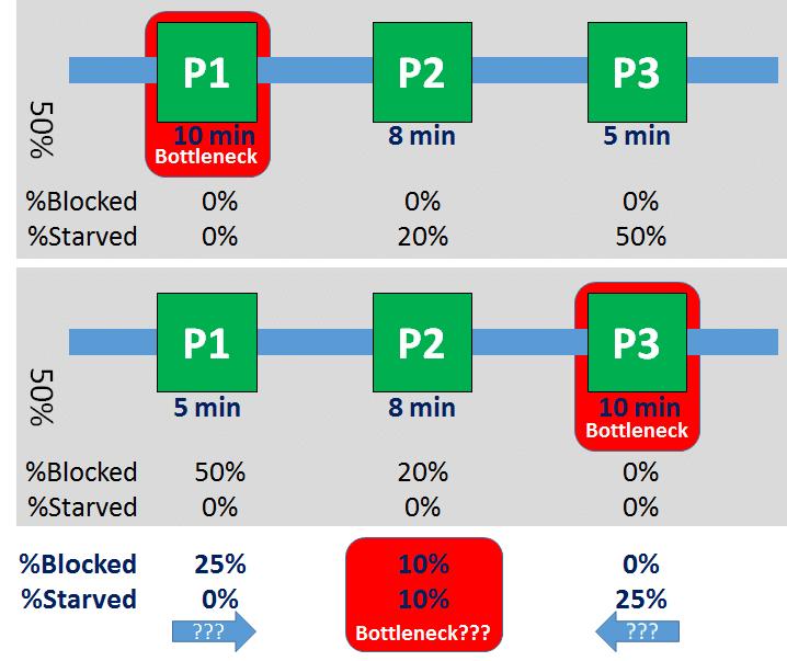 Failure of Av. Blocked/Starved to detect shifting bottlenecks