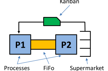 Information Loop with FIFO Lanes and Supermarket