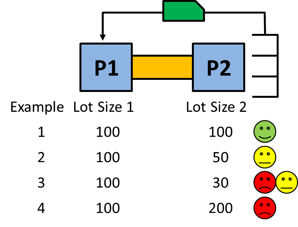 Examples of different lot sizes for Kanban Loops