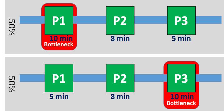Shifting Bottleneck Reference System