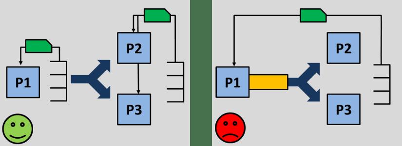 Splitting-Material-Flow
