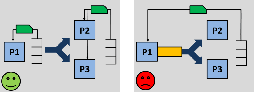Splitting Material Flows with Kanban Loops