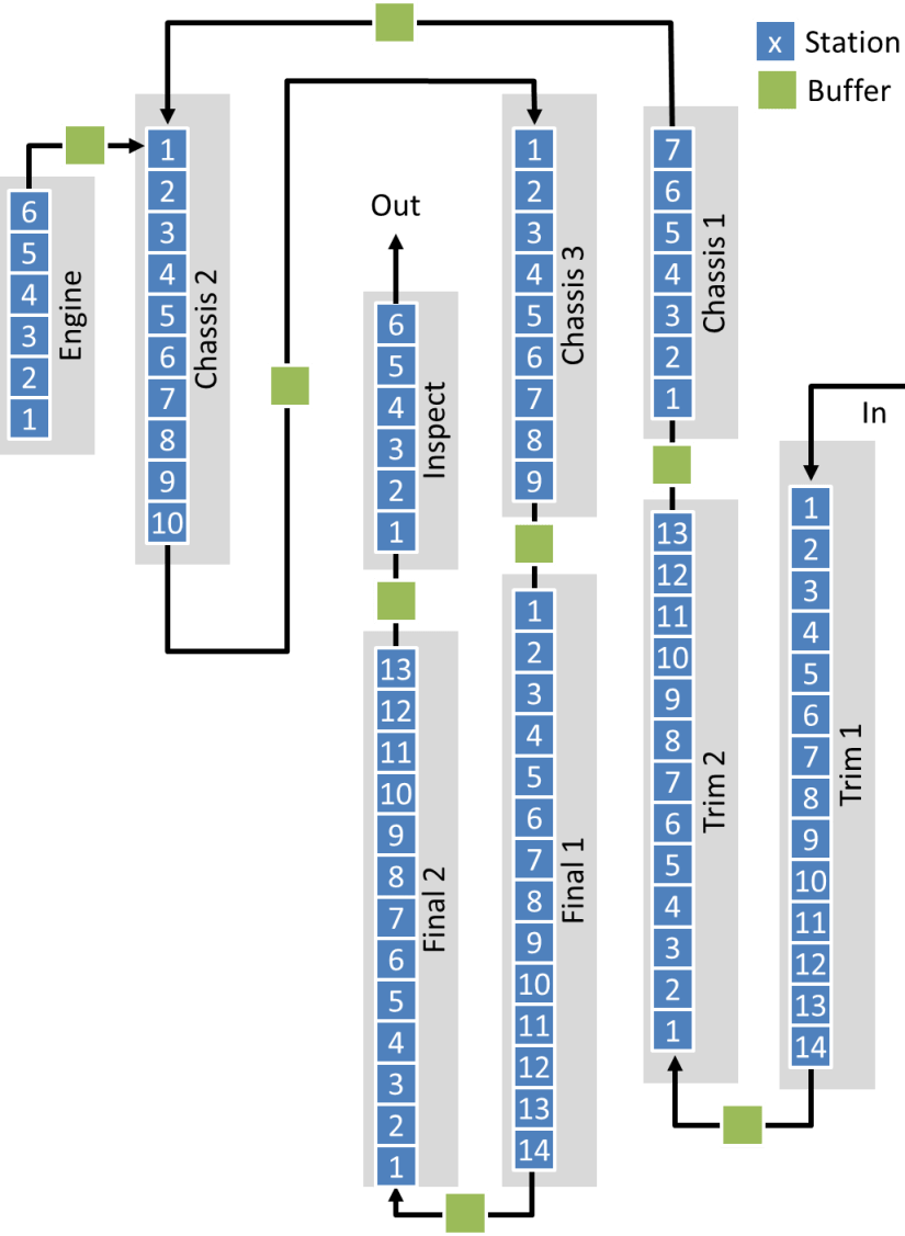 Current Layout of Toyota Motomachi Plant