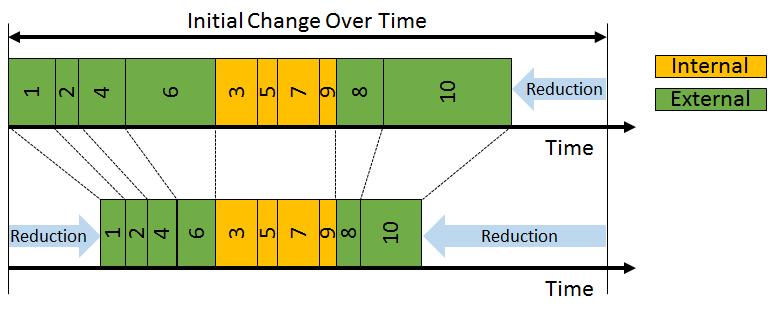 Step 5: Shorten External Elements
