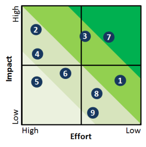 Impact Effort Matrix, with project 7 being most desirable